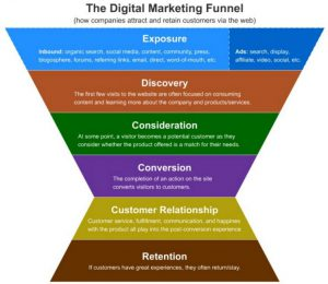 Illustration zu Digital Marketing Funnel