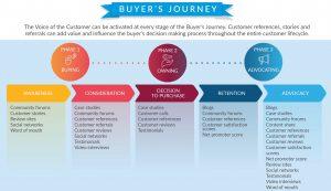 Englische Infografik zu Buyer's journey