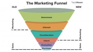 Englische Illustration zu Marketing Funnel old and new