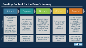 Englische Illustration zu creating content for the buyer journey