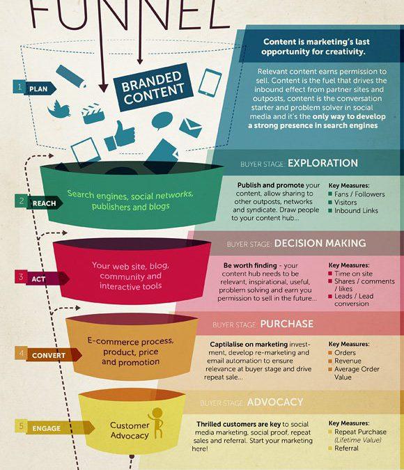 16 schöne, aussagekräftige und nützliche Infografiken zum Inbound-Marketing