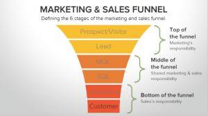Grafik zum marketing und sales Trichter - englisch