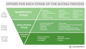 Illustration für Angebote für die Stufen im Kaufprozess