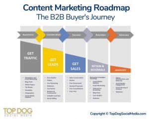 Infografik englisch zu Content Marketing Roadmap