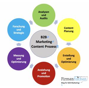 Illustration des Der Content-Prozess im B2B-Marketing in 6 Phasen