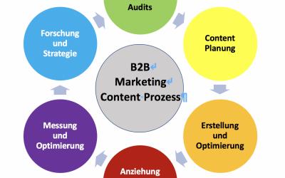 Ein professioneller Content-Prozess, der höhere Reichweite und mehr Wirkung im B2B-Marketing bringt