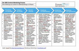 Der Content-Prozess im B2B-Marketing mit Phasen und Schritten