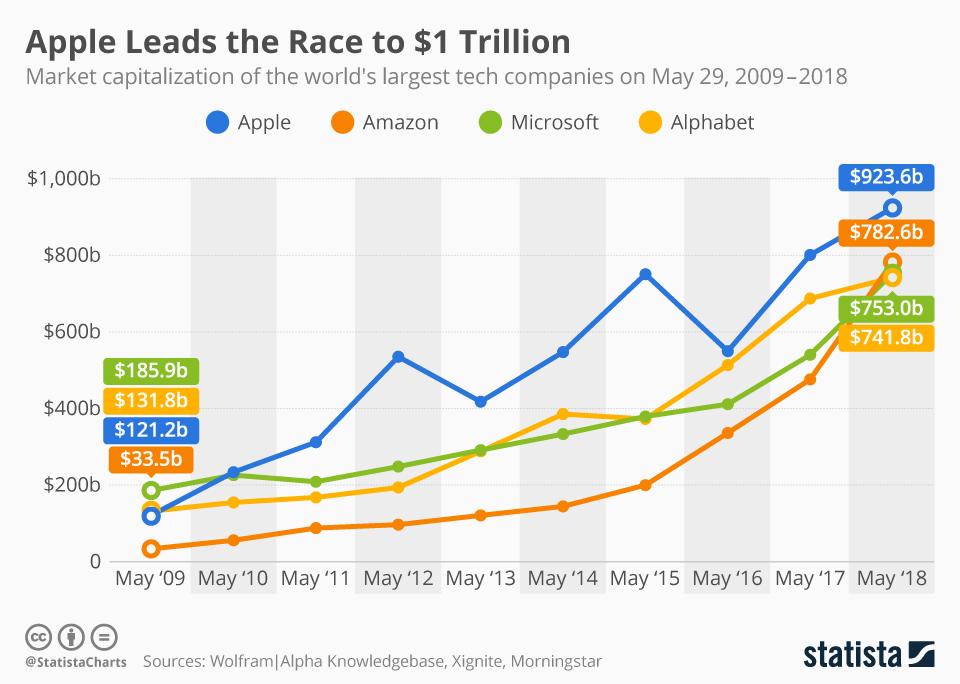 Liniendiagramm zur Marktkapitalisierung der Technologie-Konzerne