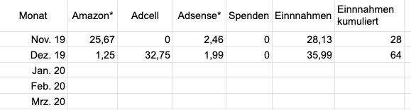 Tabelle mit Einnahmen von Firmenfischen