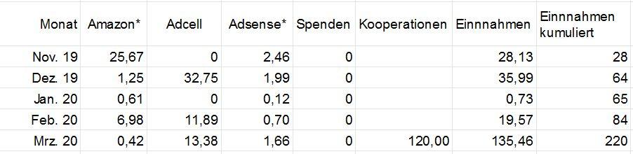 Tabelle mit Einnahmen von Firmenfischen - Marketing-Blog 1. Quartal 2020